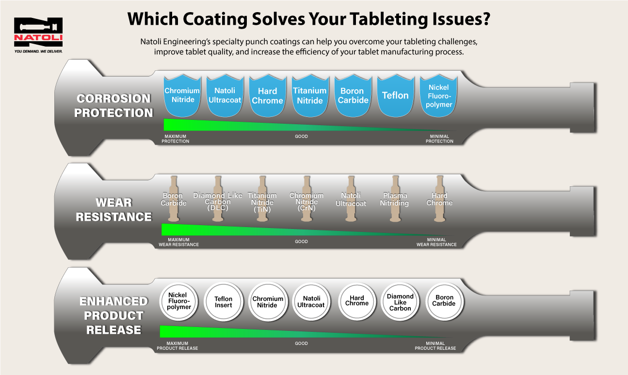 natoli punch coatings for tablet troubleshooting